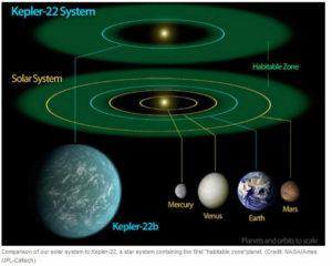 kepler2-system-300x240 Открытие новой планеты, похожей на планету Земля