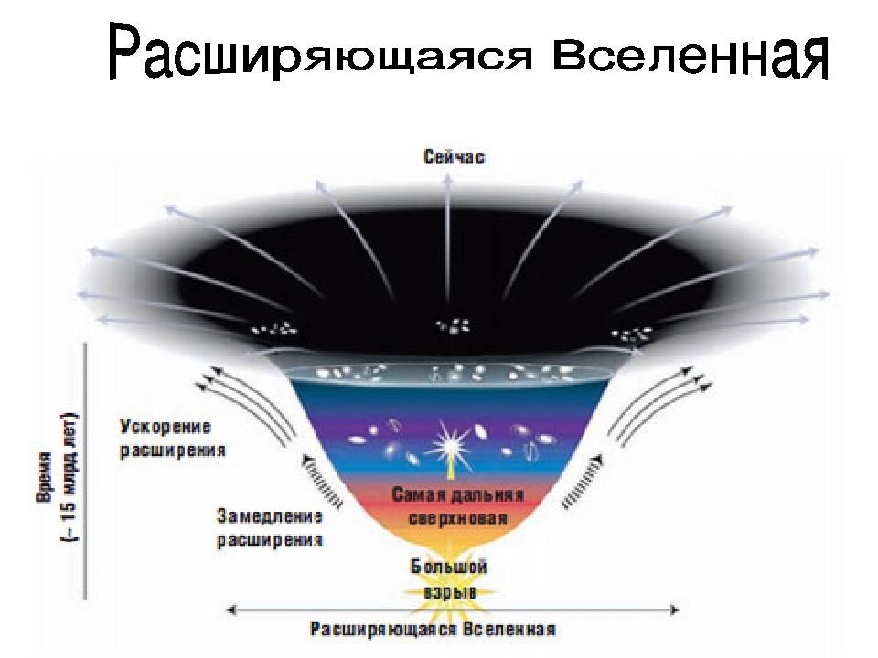 img21 Ученые собираются пересмотреть теорию расширяющейся Вселенной